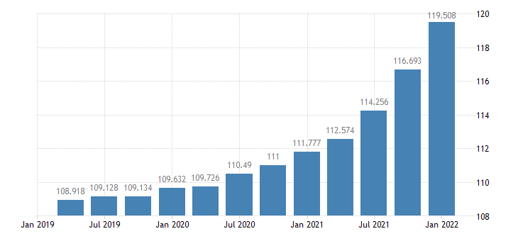 united states gross private domestic investment chain type price index index 2005 100 q sa fed data