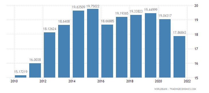 united states gross savings percent of gni wb data