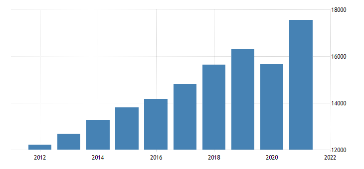 united states gross value added gdp business bil of dollar fed data