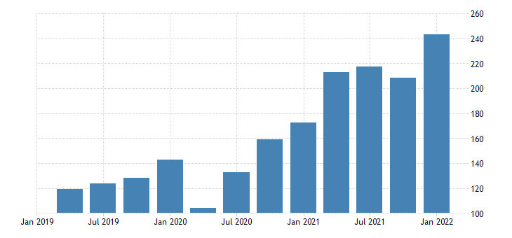 united states gross value added gdp business farm fed data