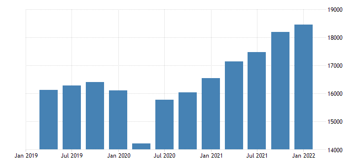 united states gross value added gdp business nonfarm fed data