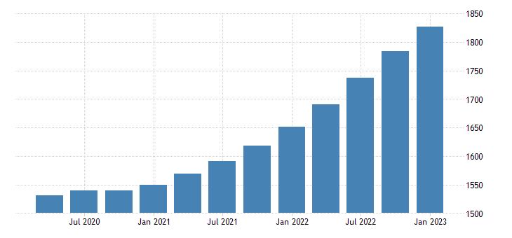 united states gross value added gdp households bil of dollar fed data