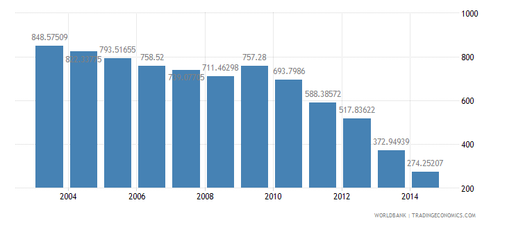 united states health expenditure total percent of gdp wb data
