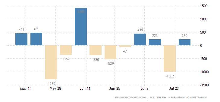 United States Heating Oil Stocks
