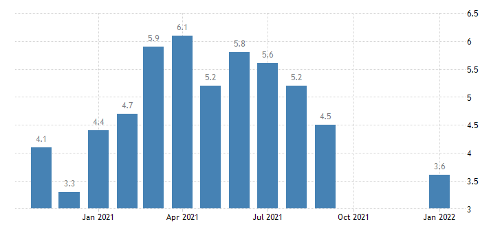 united states hires construction rate m nsa fed data