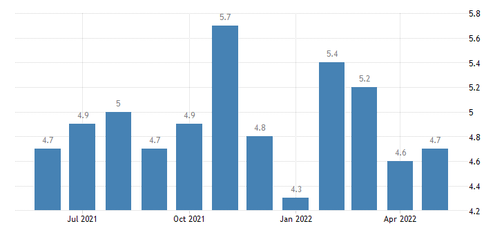 united states hires construction rate m sa fed data