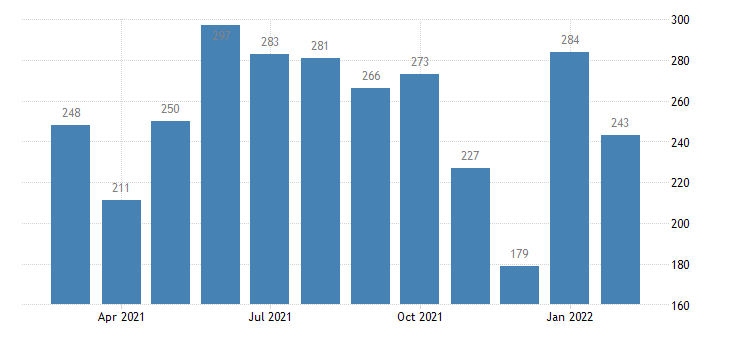 united states hires durable goods manufacturing level m nsa fed data