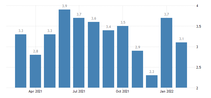 united states hires durable goods manufacturing rate m nsa fed data