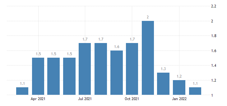 united states hires federal rate m nsa fed data