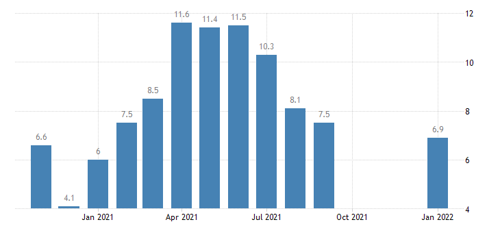 united states hires leisure and hospitality rate m nsa fed data