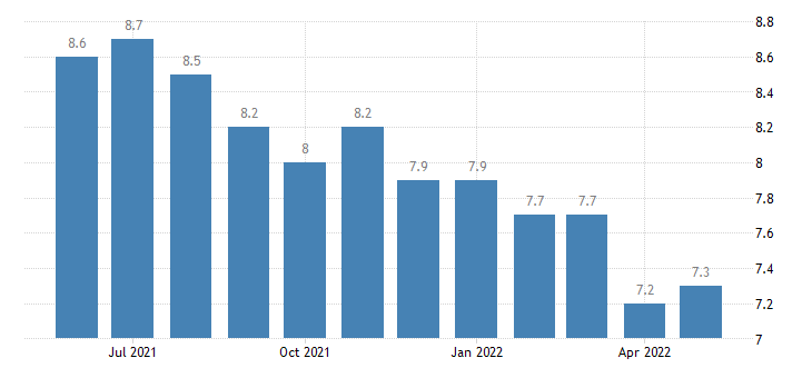 united states hires leisure and hospitality rate m sa fed data