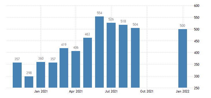 united states hires manufacturing level m nsa fed data