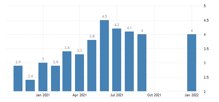 united states hires manufacturing rate m nsa fed data