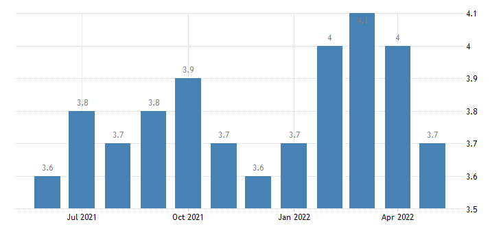 united states hires manufacturing rate m sa fed data