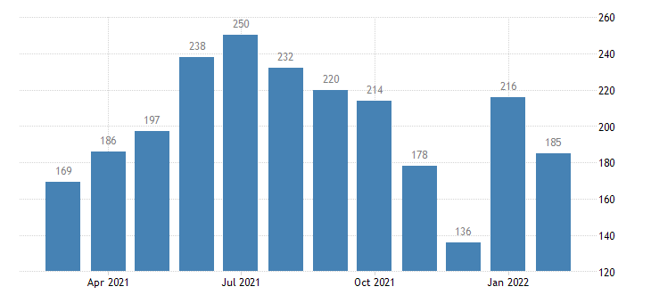 united states hires nondurable goods manufacturing level m nsa fed data