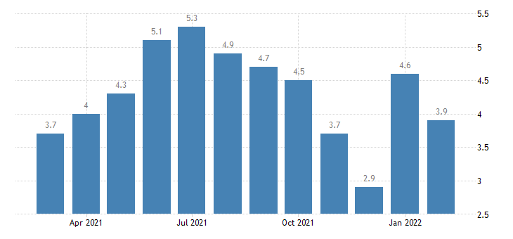 united states hires nondurable goods manufacturing rate m nsa fed data