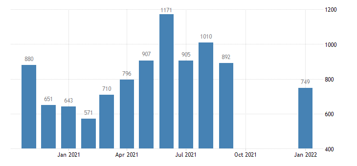 united states hires retail trade level m nsa fed data