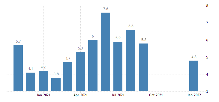 united states hires retail trade rate m nsa fed data