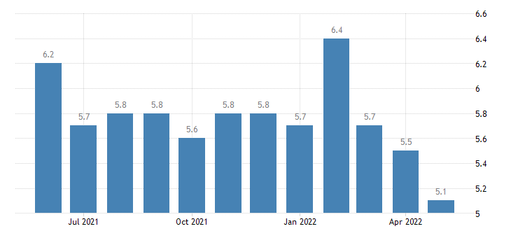 united states hires retail trade rate m sa fed data