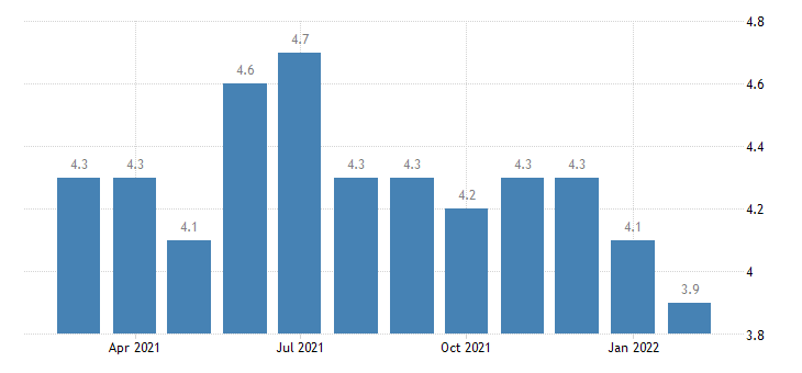 united states hires total nonfarm in midwest census region rate m sa fed data