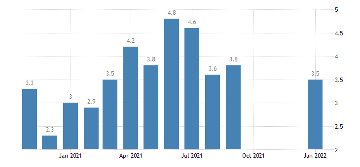united states hires total nonfarm in northeast census region rate m nsa fed data