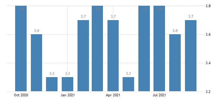 united states hires total nonfarm in northeast census region rate m sa fed data