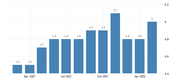 united states hires total nonfarm in south census region rate m sa fed data