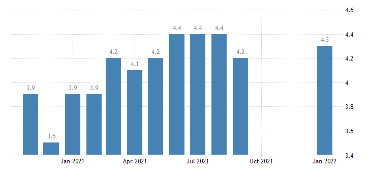 united states hires total nonfarm in west census region rate m sa fed data