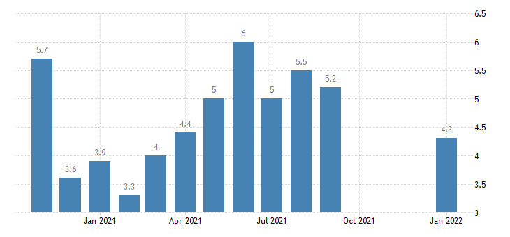 united states hires trade transportaion and utilites rate m nsa fed data