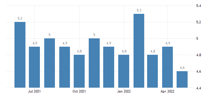 united states hires trade transportaion and utilites rate m sa fed data