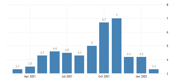 united states hires transportation warehousing and utilites rate m nsa fed data