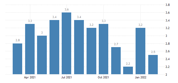 united states hires wholesale trade rate m nsa fed data