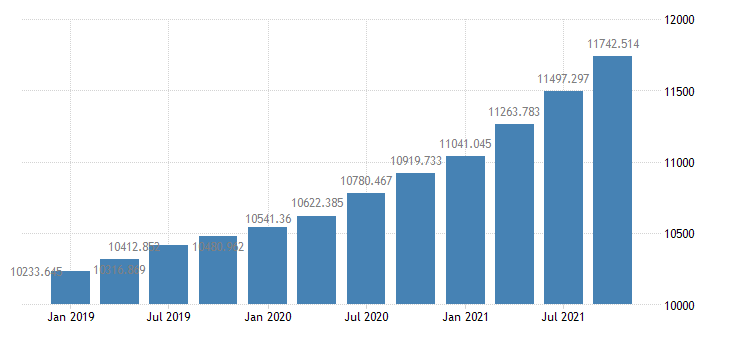united states home mortgages  liabilities  balance sheet of households and nonprofit organizations bil of $ q nsa fed data