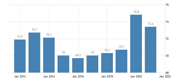 united states home ownership rate for alabama percent a na fed data