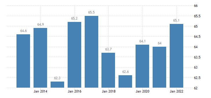 united states home ownership rate for alaska percent a na fed data