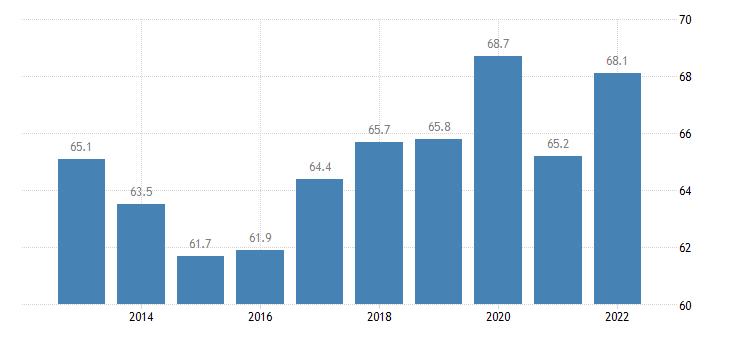 united states home ownership rate for arizona percent a na fed data