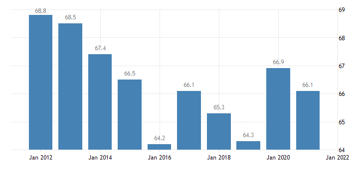 united states home ownership rate for connecticut percent a na fed data