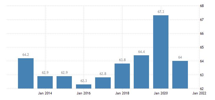 united states home ownership rate for georgia percent a na fed data