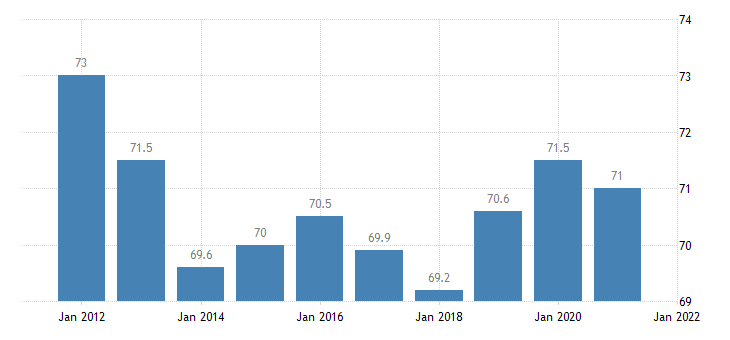 united states home ownership rate for idaho percent a na fed data