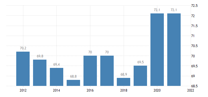 united states home ownership rate for iowa percent a na fed data