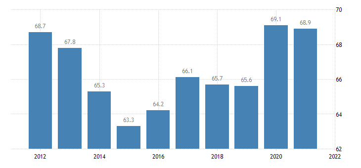 united states home ownership rate for louisiana percent a na fed data