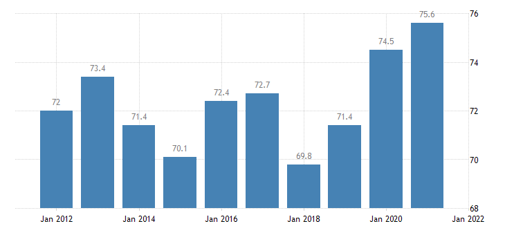 united states home ownership rate for minnesota percent a na fed data