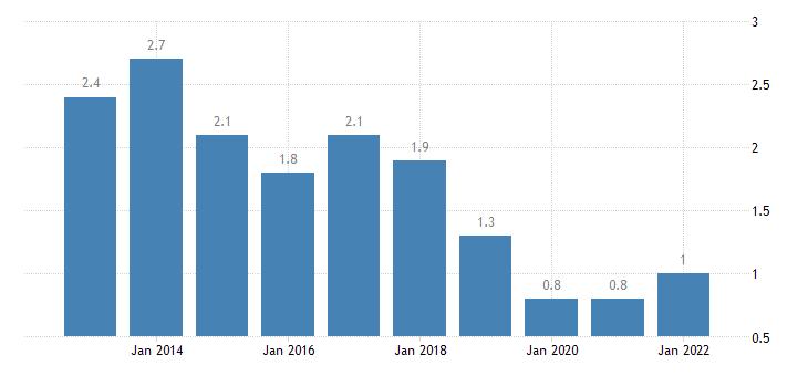 united states home vacancy rate for arizona percent a na fed data