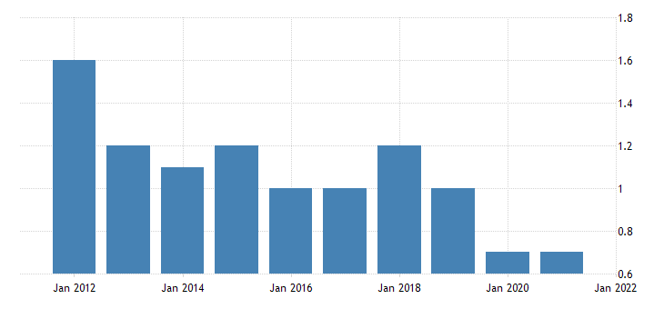 united states home vacancy rate for california percent a na fed data