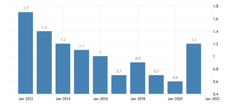 united states home vacancy rate for colorado percent a na fed data
