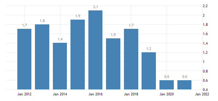 united states home vacancy rate for connecticut percent a na fed data
