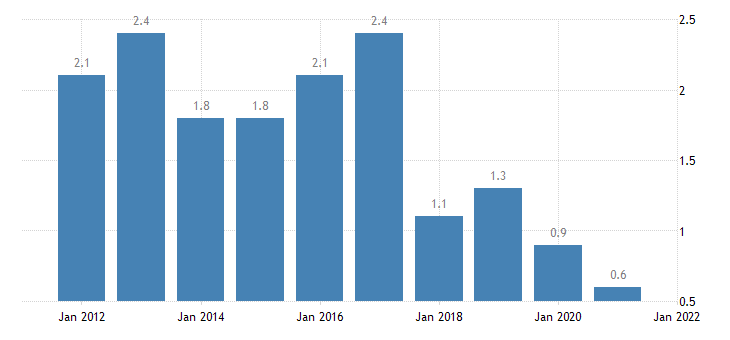 united states home vacancy rate for delaware percent a na fed data