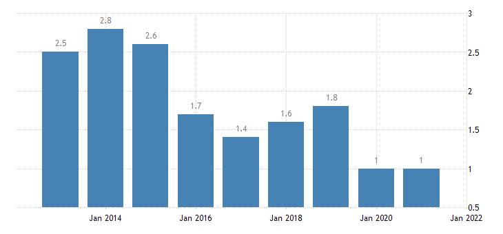 united states home vacancy rate for georgia percent a na fed data