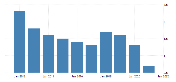 united states home vacancy rate for hawaii percent a na fed data