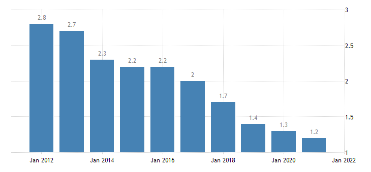 united states home vacancy rate for illinois percent a na fed data